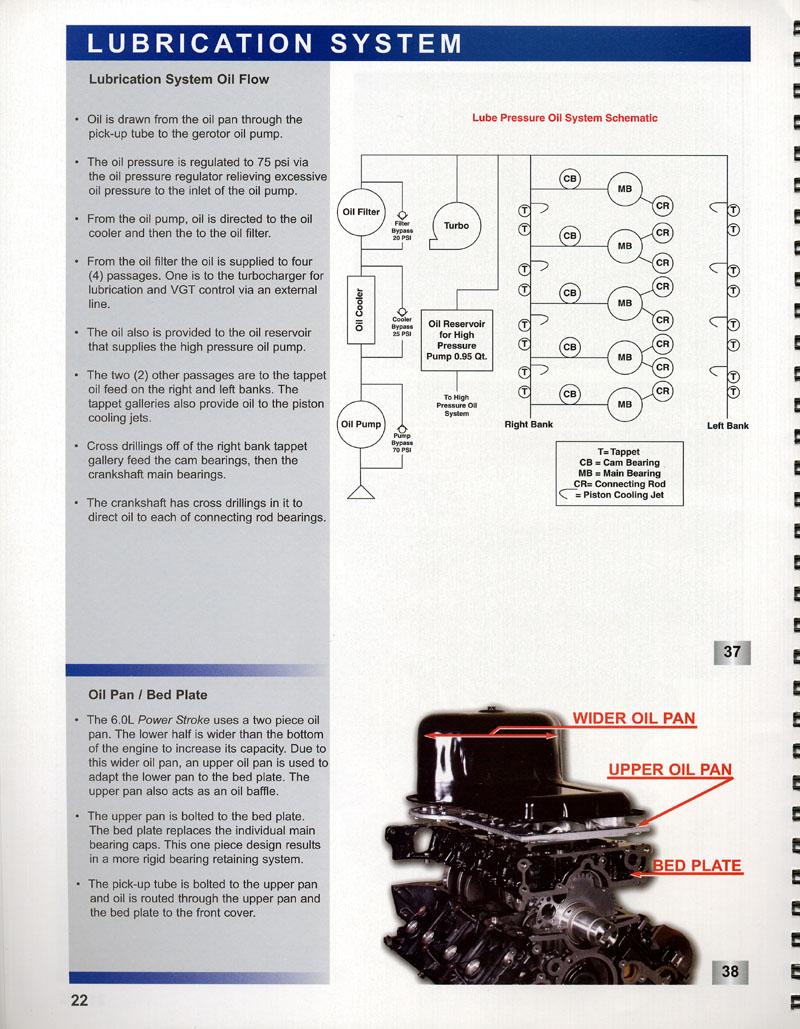 Oil Cooler bypass valve?? - Ford Powerstroke Diesel Forum